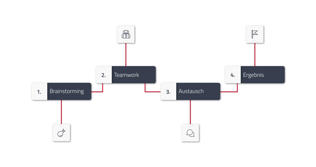 Timeline der E-Commerce Projekte