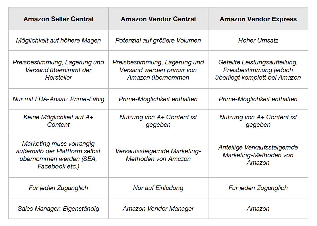 Kooperationsmöglichkeiten mit Amazon